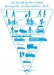 The Reverse Traffic Pyramid